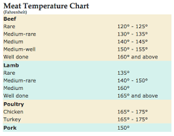 Meat Done Temp Chart Properly Learn How To Gauge