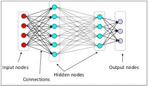 Deep Neural Network Deep Learning Key Terms Explained