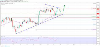 Etc Vs Eth Chart Ethereum Price Analysis Eth Sighting Crucial Bullish Break
