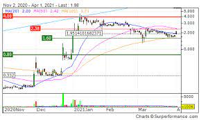You can find more details by going to one of the sections under this page such as historical data, charts, technical analysis and. Jaguar Health Inc Jagx Stock Price Us47010c4096 Marketscreener