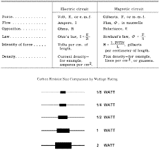 Resistor Measurement Chart And Carbon Resistor Size Comparison By Wattage Rating