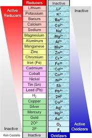 Element Reactivity Chart Lab 8 Single Replacement Reactions