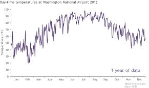 Weather Vs Climate Chart Whats The Difference Between Climate And Weather Noaa