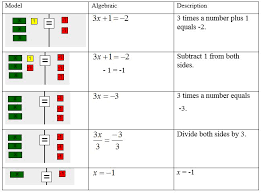 equations using models and algebraic steps solve 3x 1 2 by subtracting 1 from both sides and dividing both
