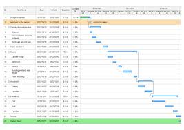 How To Create A Gantt Chart Interior Decoration Gantt Chart Free Interior Decoration