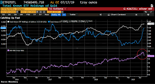 Gold Price Chart Bloomberg Silver To Take The Spotlight