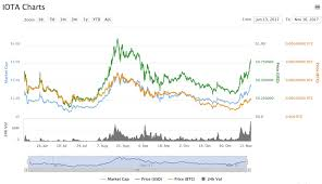 Iota Coin Value Chart Cbs Farra De Rico Agosto 2018