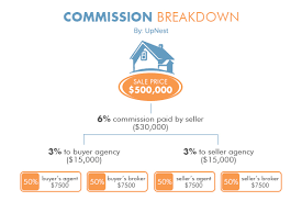 realtor commission calculator average new york real estate agent commission rate