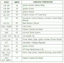 mustang gt headlight switch diagram wiring diagram for car 2007 gmc yukon fuse box diagram besides 86 mustang gt fuse box moreover 2007 gmc yukon