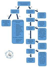 Probate Process Flow Chart Uk Wills Estate Planning Cottingham Legal
