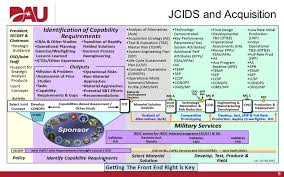 Jcids Process Flow Chart Joint Capabilities Integration And Development System Jcids