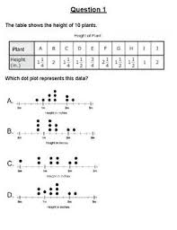 4 9a Representing Data On A Graph Gallery Walk Math 4th