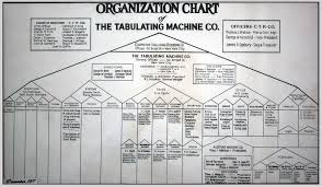 The Evolution Of The Org Chart Pingboard