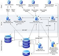 planning server topologieslogical topology diagram