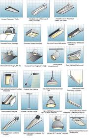 room by room interior lighting guide