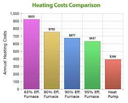 Furnace Comparison Chart Learn How Furnance Efficiency Impacts Your Heating System