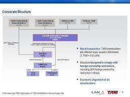 Ryanair Organisational Structure Chart Ryanair Organizational Structure Homework Sample