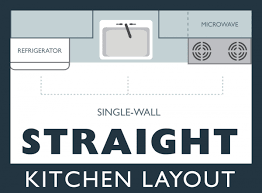 Kitchen Layout Design Ppt