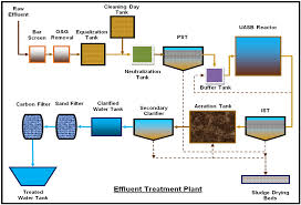 Etp Flow Chart Technology Enzotech Sewage Treatment Plants