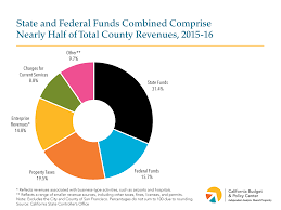 California Budget Chart County Budgets Where Does The Money Come From How Is It