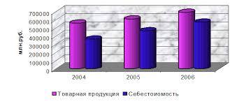 Отчет о прохождении практики в качестве экономиста на минском  С другой стороны себестоимость увеличилась в 2005 году по сравнению с 2004 годам на 28% а в 2006 году по сравнению с 2005 на 23%