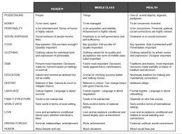 Interesting Views By 3 Social Classes Chart By Ruby Payne