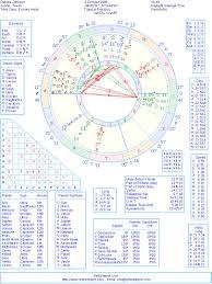 Dakota Johnson Natal Birth Chart From The Astrolreport A
