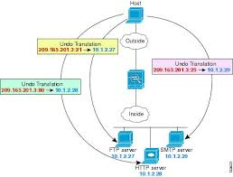 cli book 2 cisco asa series firewall cli configuration guide 9 3 procedure