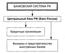 Дипломная Работа По Банковскому Делу