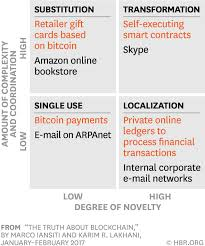 It grows constantly in size. The Truth About Blockchain