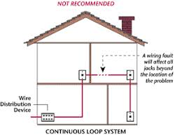 how to install telephone wiring myself plan your wiring installation we don t recommend the continuous loop installation we recommend the home run method which uses individual runs of wire from each jack to the demarcation