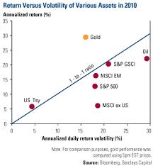 Mythbusting Golds Volatility U S Global Investors