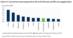 Trade Wars What Do They Mean For The Global Economy