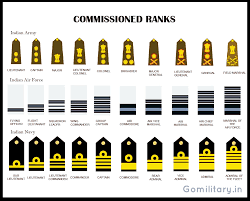 Equivalent Ranks Of The Indian Armed Forces Army Air