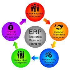Enterprise Resource Planning Erp Systems