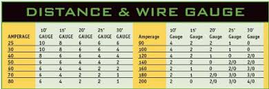 wire gauge reference table car amplifier power wire guage chart