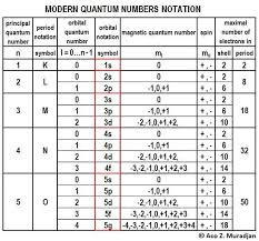Quantum Numbers Chart New Pt Notation