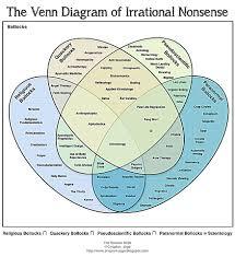 Judaism Christianity And Islam Venn Diagram Islam Christianity And Judaism Venn Diagram Zaloy