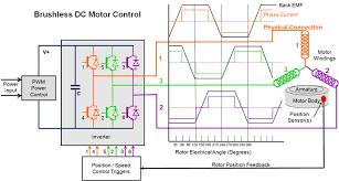dc motor image description