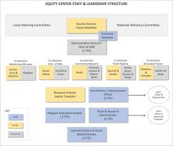 Organization Roles Responsibilities The Equity Center