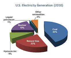 Pie Chart Of Energy Sources In Us Coal Use And Carbon Capture Technologies Combustion