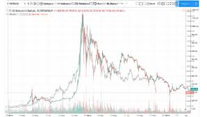 Comparing Bitcoins 2014 Chart To 2018 Cryptocurrency Facts
