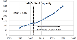 Sponge Iron Price Chart Indias Overwhelming Steel Projections Metal Bulletin Com