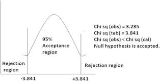 Probability Chart For Chi Square Distribution For