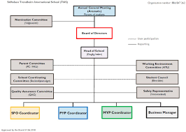 School Organization Charts Organizational Chart Trondheim International School