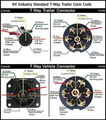 wiring diagram 7 way rv blade wiring diagram diagrams trailer 4 pin trailer wiring diagram at 7 Way Blade Wiring Diagram