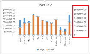How To Create A Budget Vs Actual Chart In Excel Learn How To Create A Thermometer Chart In Excel