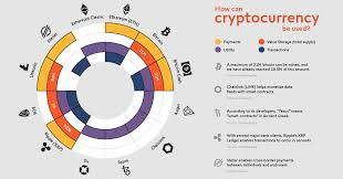 Sign up to finance magnates. Cryptocurrency Redefining The Future Of Finance Visual Capitalist
