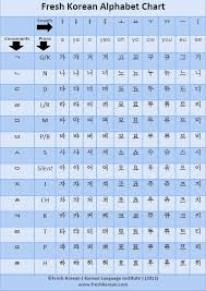 Alphabet Chart Pdf Download Free Downloadable And Printable Korean Alphabet Chart