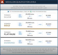 Delta Skymiles Benefits Chart Tips For Delta Mqd And United Pqd Requirements In 2014 The